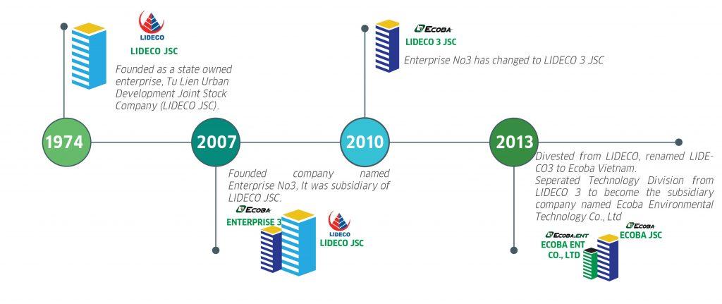 lịch sử thành lập ecoba ent