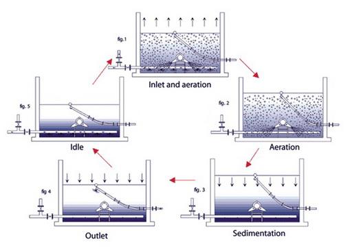 Công nghệ xử lý sinh học theo mẻ (SBR/ASBR)