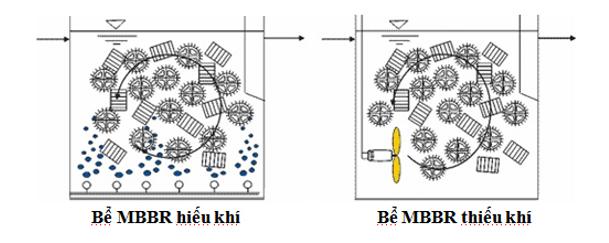 Công nghệ xử lý sinh học với giá thể di động (MBBR)