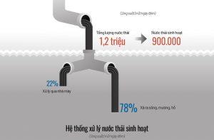 [Infographic] Hiện trạng xử lý nước thải ở thủ đô Hà Nội
