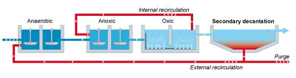 <p>Ecoba ENT | Giới thiệu nguyên lý và lợi ích của công nghệ AAO/AO trong xử lý nước thải</p>