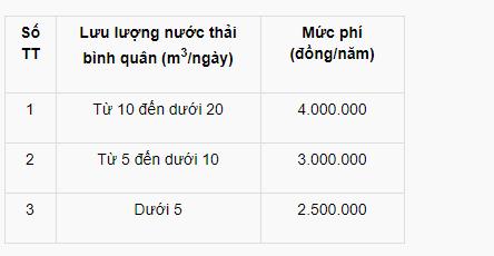 quy-dinh-moi-ve-phi-bao-ve-moi-truong-doi-voi-nuoc-thai-1