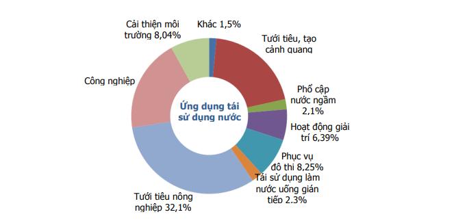 Biểu đồ tình hình tái sử dụng nước thải trên toàn cầu (Nguồn EPA, 2012)