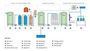 Công nghệ xử lý nước tinh khiết phổ biến nhất hiện nay